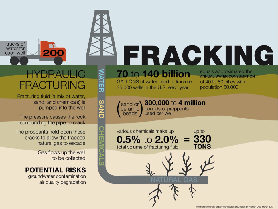 Hydraulic Fracking: An infographic